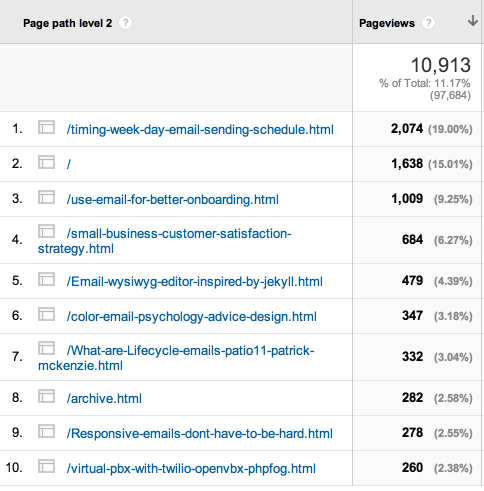 Most popular blog posts on customer.io last month