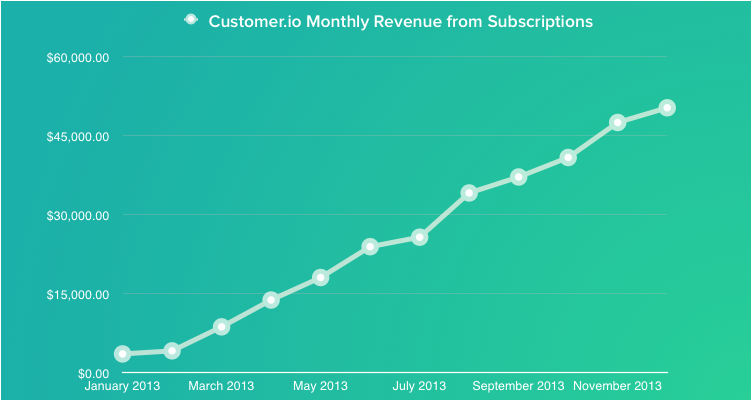Customer.io Monthly Revenue