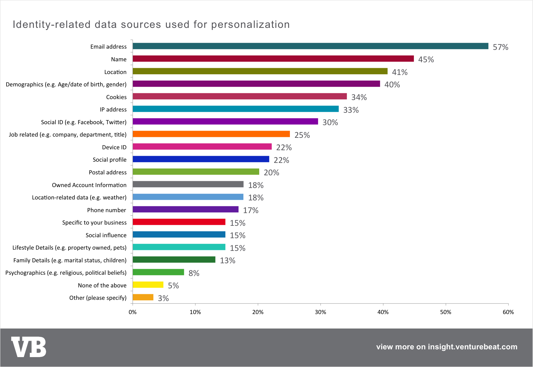 Popular data sources being used for personalization today
