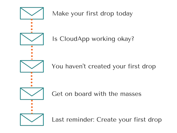 CloudApp drip emails for one goal