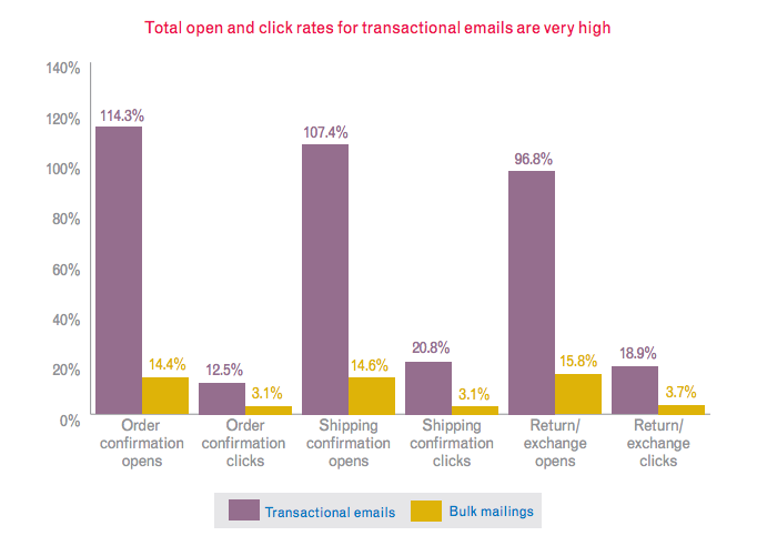 Extremely high open and click rates for transactional emails