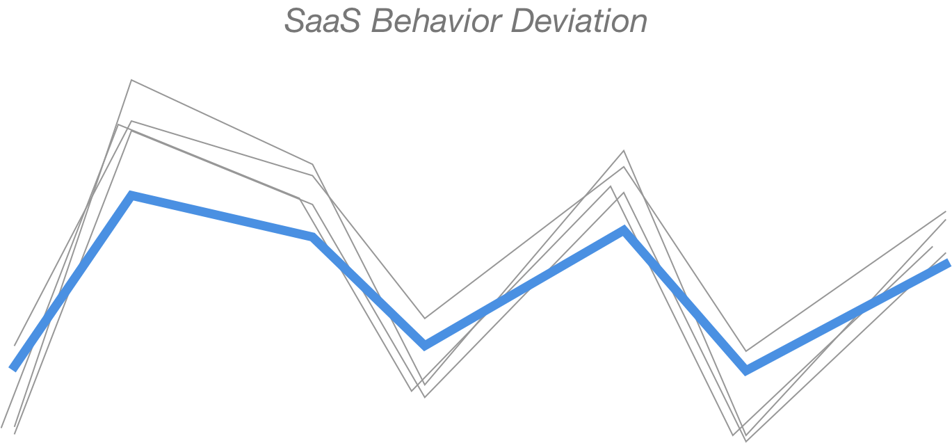 user behavior chart