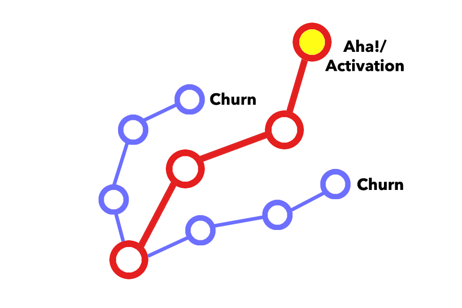 activation path to AHA!