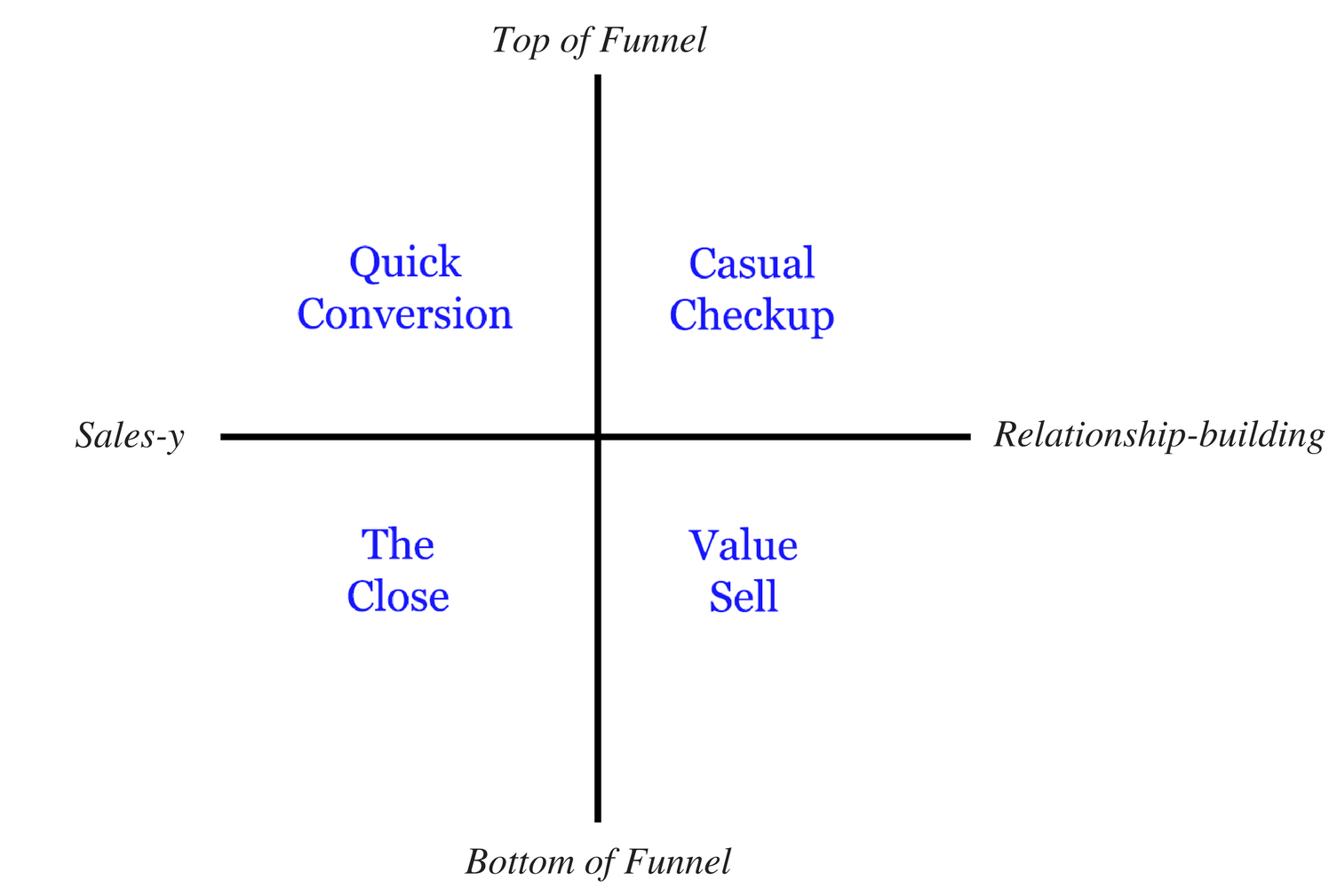 post-welcome message funnel position x technique
