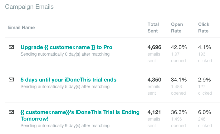 iDoneThis upgrade email series in Customer.io