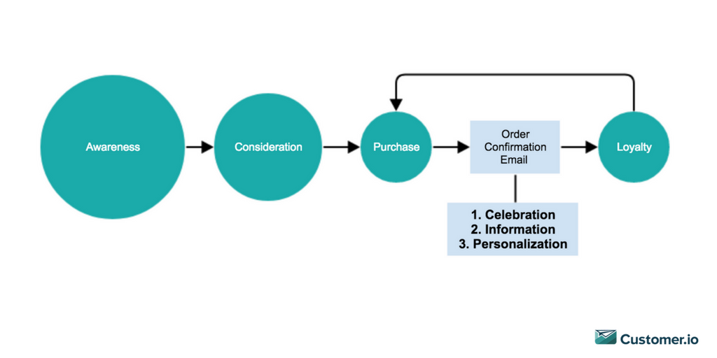 order confirmation email customer journey