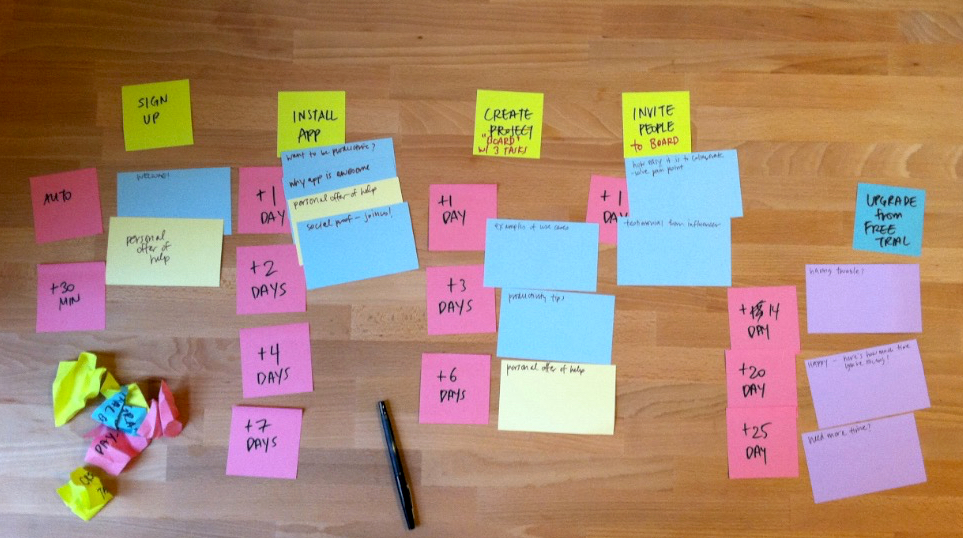 post-it planning of lifecycle emails