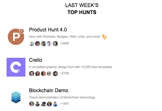 Product Hunt weekly email shows top content