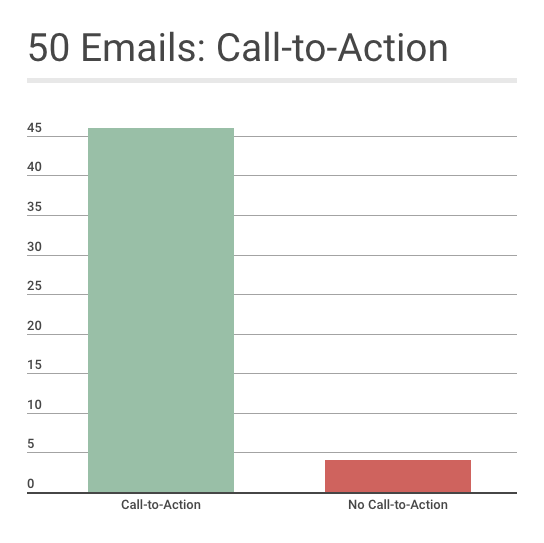 welcome email calls to action analysis