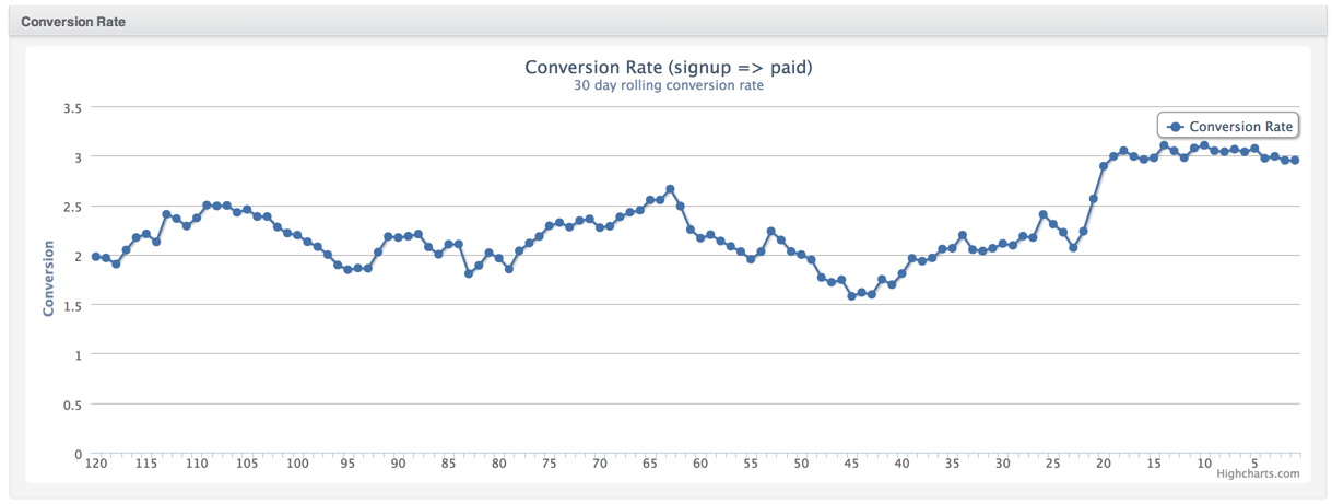 Conversion rate from free to paid