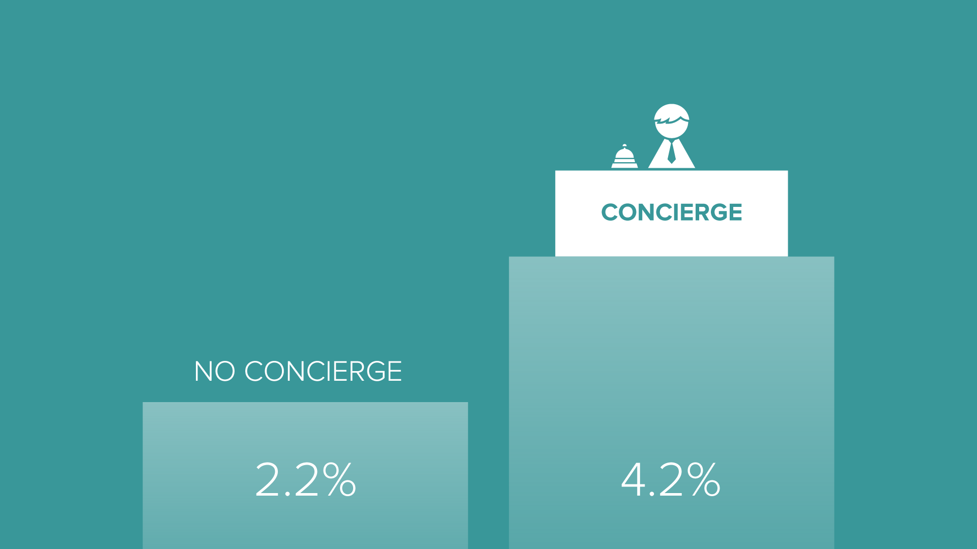 Concierge onboarding doubled conversions