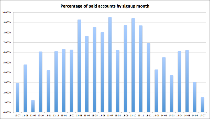 Percentage of paying accounts by signup month