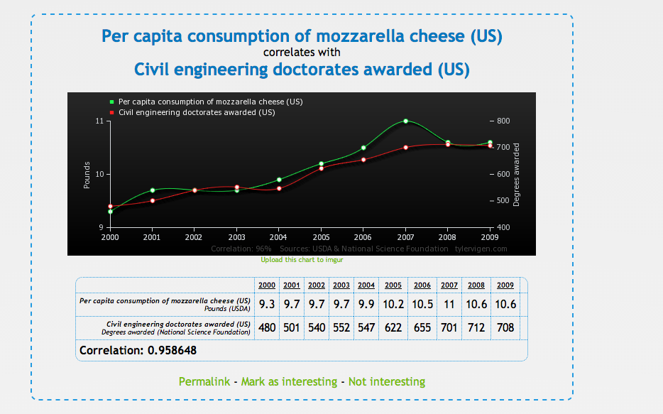Spurious correlations graph analytics