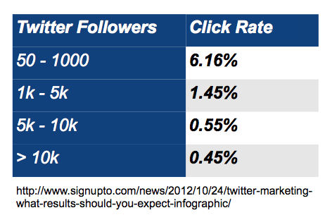 expected click-rates for Twitter