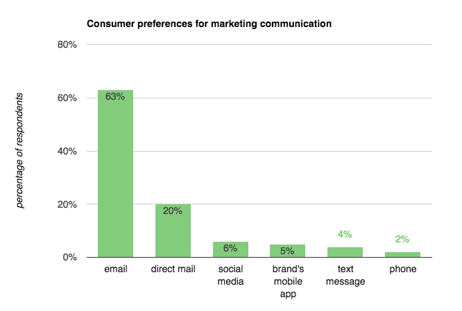 Consumer communication preferences from Adobe survey