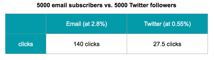 comparing expected click rates for email vs Twitter