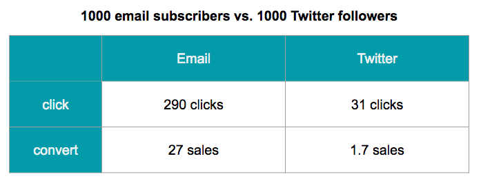 email vs. Twitter conversions for 1000 people
