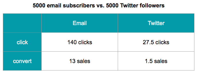 email vs. Twitter conversions for 5000 people