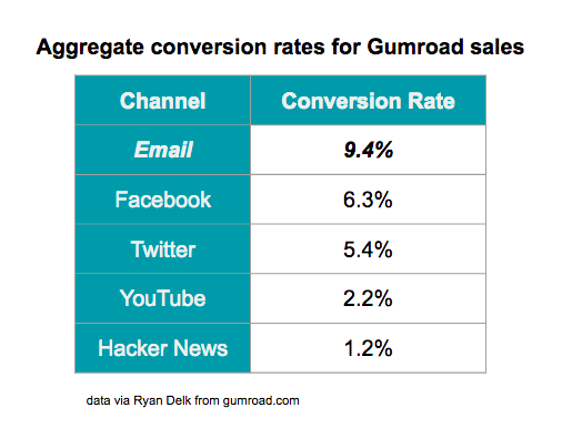 Gumroad conversion rates per channel