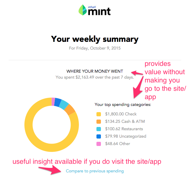 Mint summary email