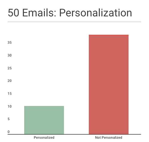 name personalization only at 22%