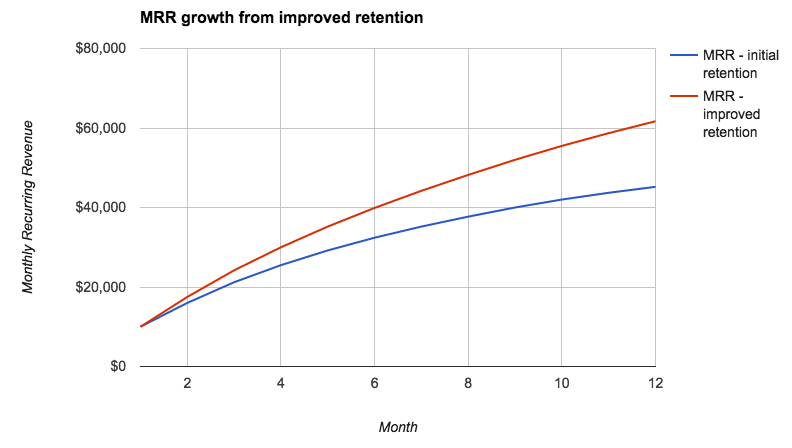 MRR growth from retention sample data