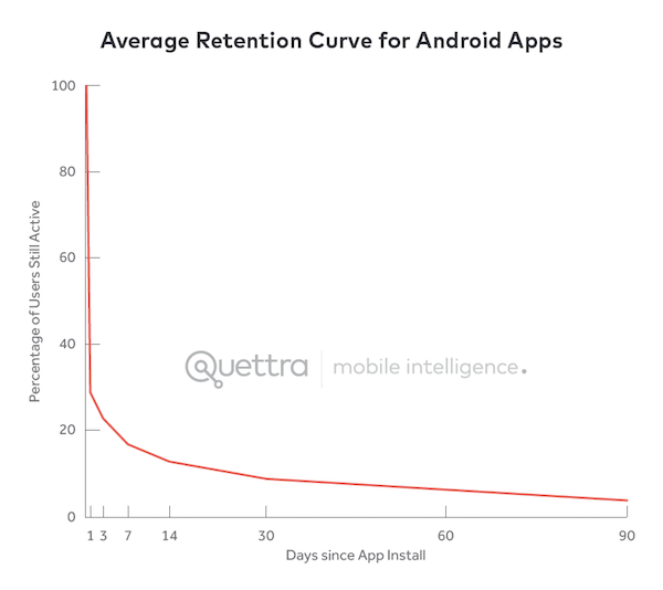 Quettra app retention data