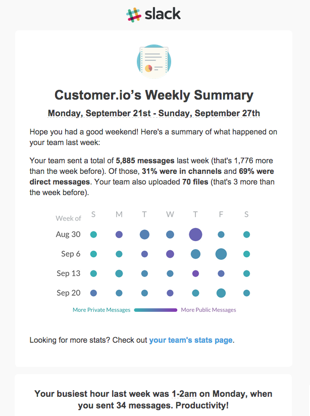 Slack weekly summary stats email