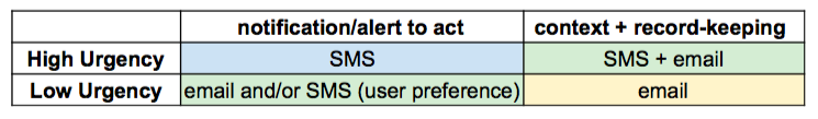 When should I use SMS vs. email?