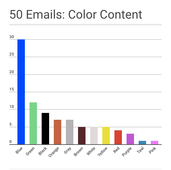 welcome email color analysis