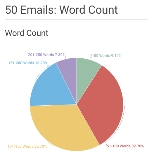 welcome email text wordcount analysis