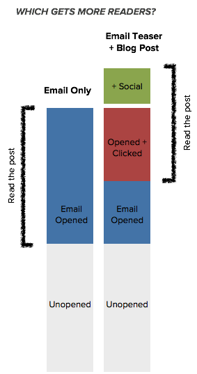 Email only vs. Teaser Email